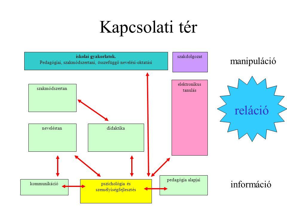 Kapcsolati tér pszichológia és személyiségfejlesztés didaktika pedagógia alapjai szakmódszertan neveléstan kommunikáció iskolai gyakorlatok.