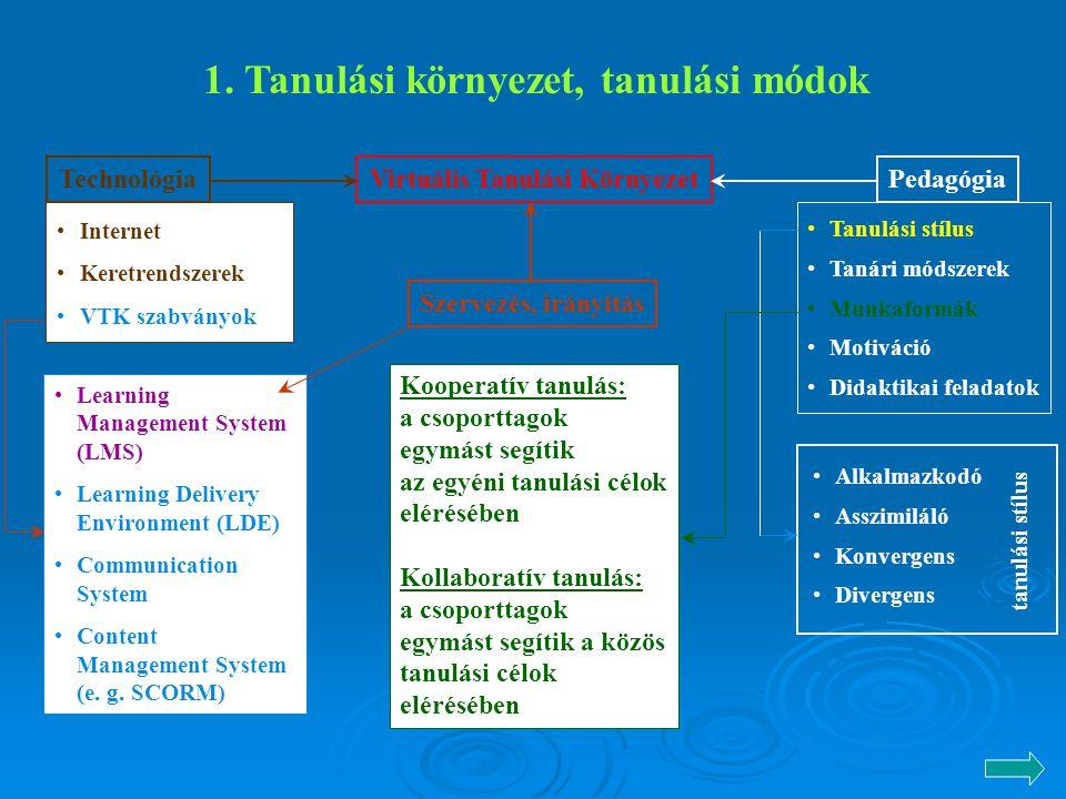 1. Tanulási környezet, tanulási módok Virtuális Tanulási KörnyezetTechnológiaPedagógia Alkalmazkodó Asszimiláló Konvergens Divergens Tanulási stílus T