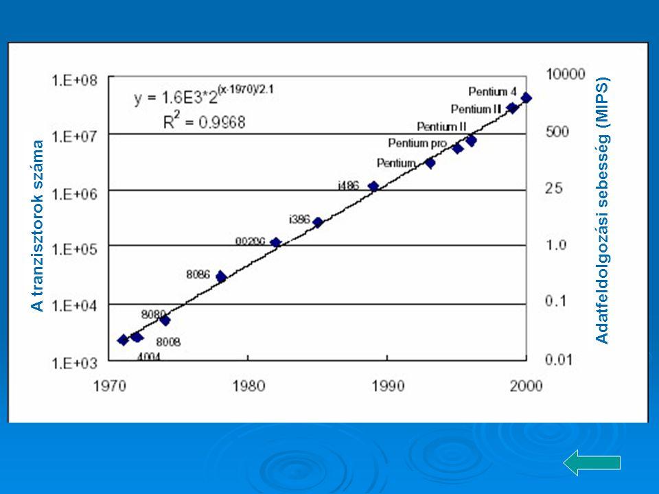A tranzisztorok száma Adatfeldolgozási sebesség (MIPS)
