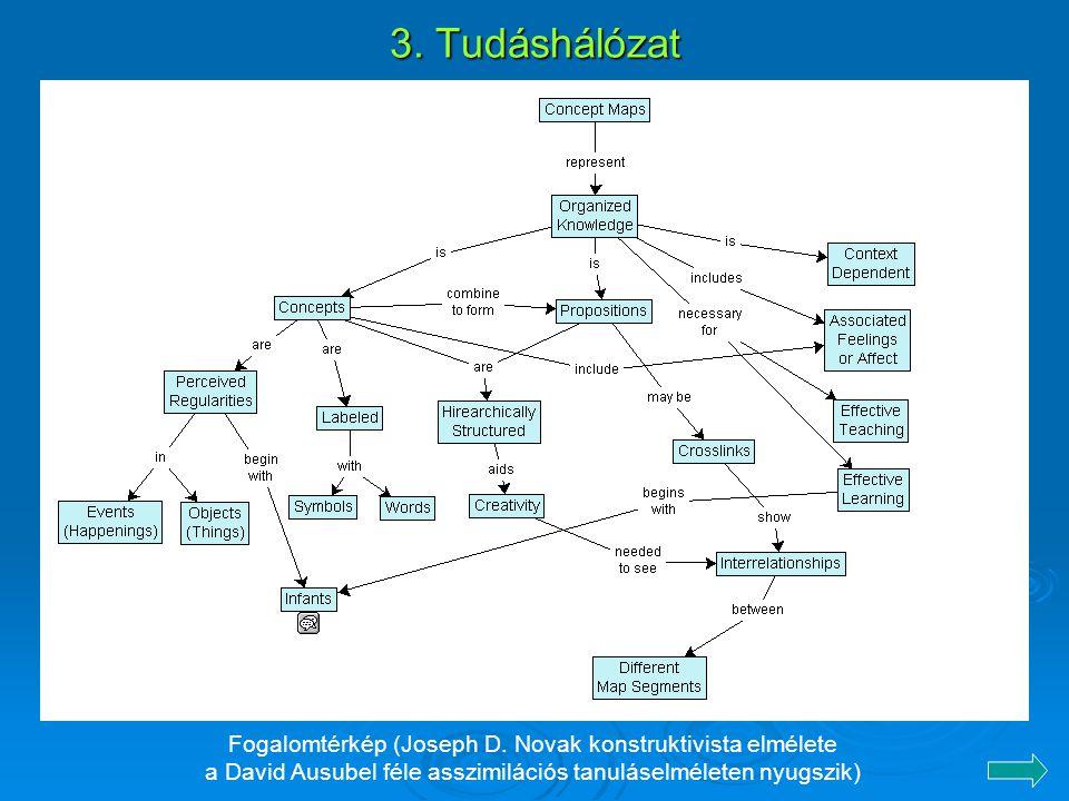 3.Tudáshálózat Fogalomtérkép (Joseph D.