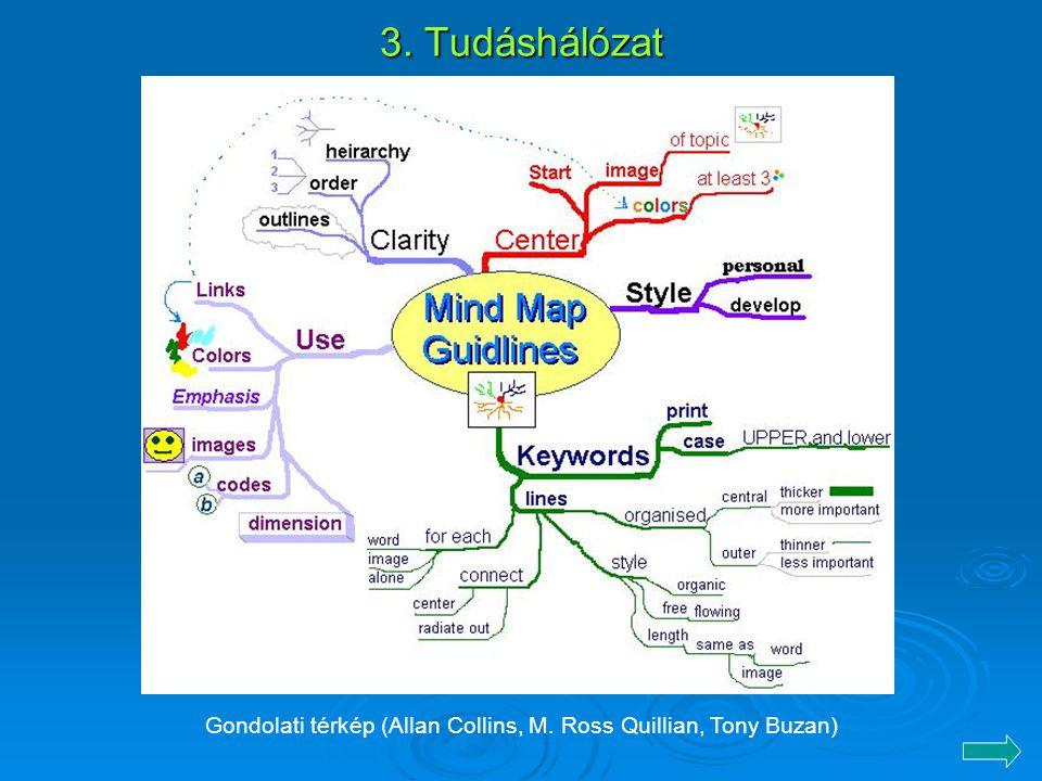 3. Tudáshálózat Gondolati térkép (Allan Collins, M. Ross Quillian, Tony Buzan)