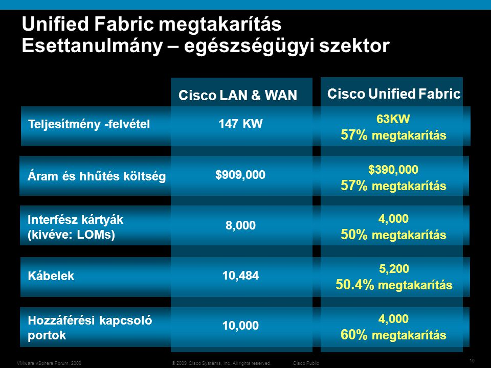 © 2009 Cisco Systems, Inc. All rights reserved. Cisco PublicVMware vSphere Forum, 2009 10 Unified Fabric megtakarítás Esettanulmány – egészségügyi sze