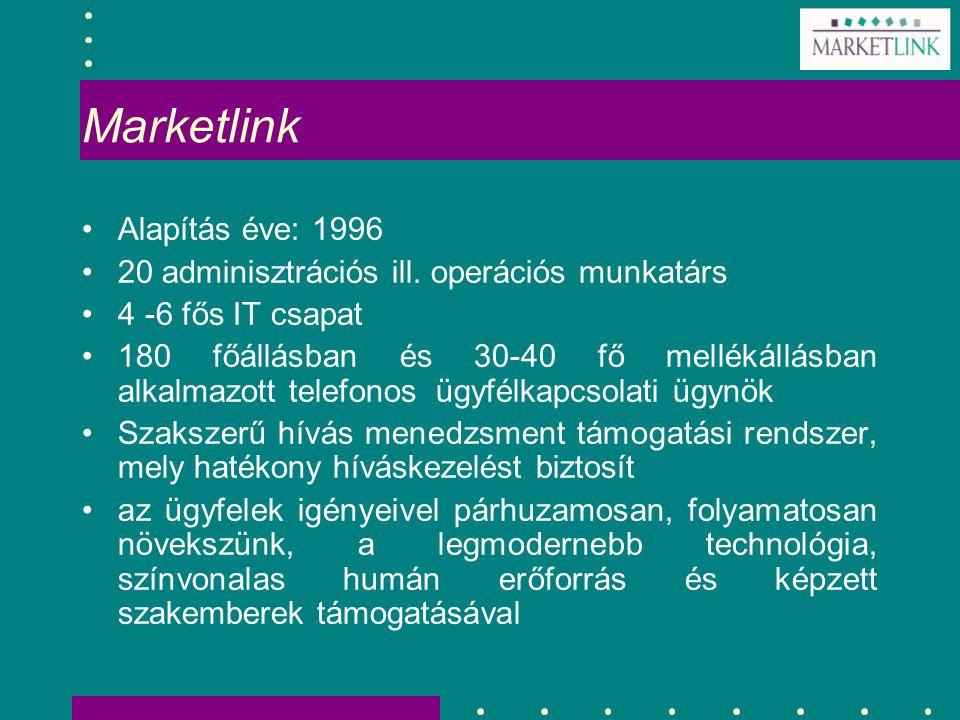 Marketlink Alapítás éve: 1996 20 adminisztrációs ill. operációs munkatárs 4 -6 fős IT csapat 180 főállásban és 30-40 fő mellékállásban alkalmazott tel