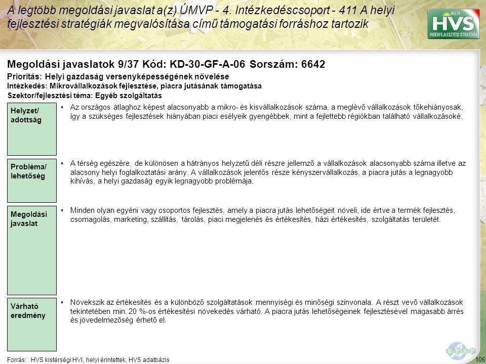 106 Forrás:HVS kistérségi HVI, helyi érintettek, HVS adatbázis Megoldási javaslatok 9/37 Kód: KD-30-GF-A-06 Sorszám: 6642 A legtöbb megoldási javaslat