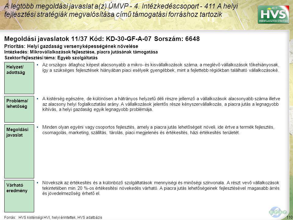 110 Forrás:HVS kistérségi HVI, helyi érintettek, HVS adatbázis Megoldási javaslatok 11/37 Kód: KD-30-GF-A-07 Sorszám: 6648 A legtöbb megoldási javaslat a(z) ÚMVP - 4.