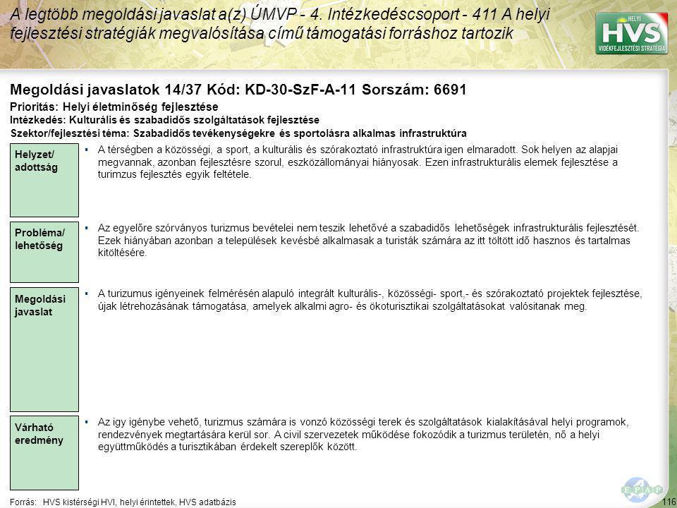 116 Forrás:HVS kistérségi HVI, helyi érintettek, HVS adatbázis Megoldási javaslatok 14/37 Kód: KD-30-SzF-A-11 Sorszám: 6691 A legtöbb megoldási javaslat a(z) ÚMVP - 4.