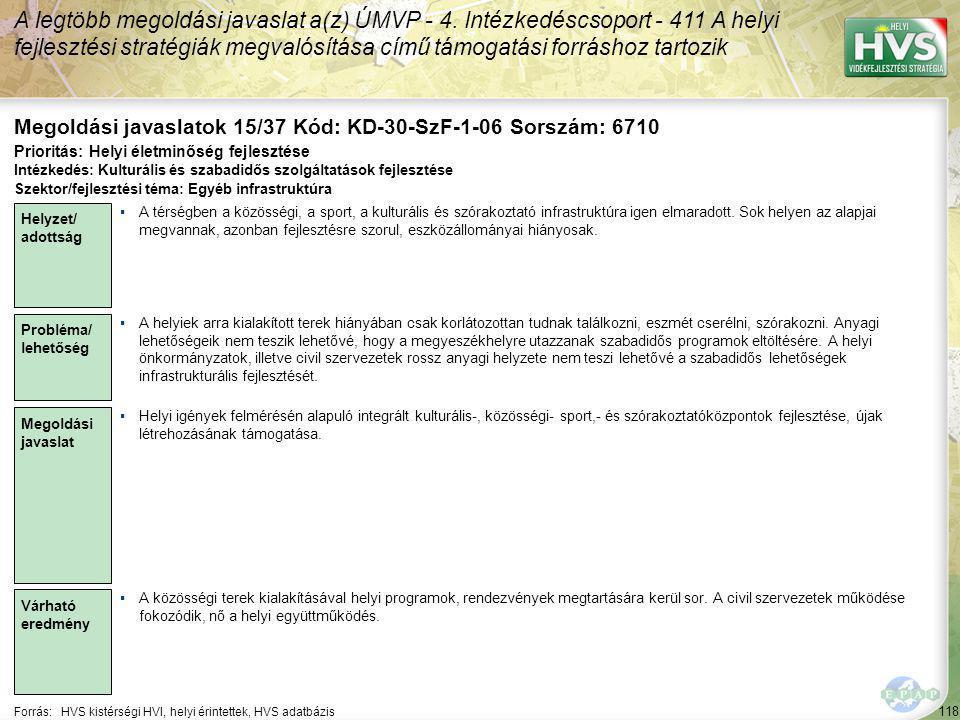 118 Forrás:HVS kistérségi HVI, helyi érintettek, HVS adatbázis Megoldási javaslatok 15/37 Kód: KD-30-SzF-1-06 Sorszám: 6710 A legtöbb megoldási javaslat a(z) ÚMVP - 4.