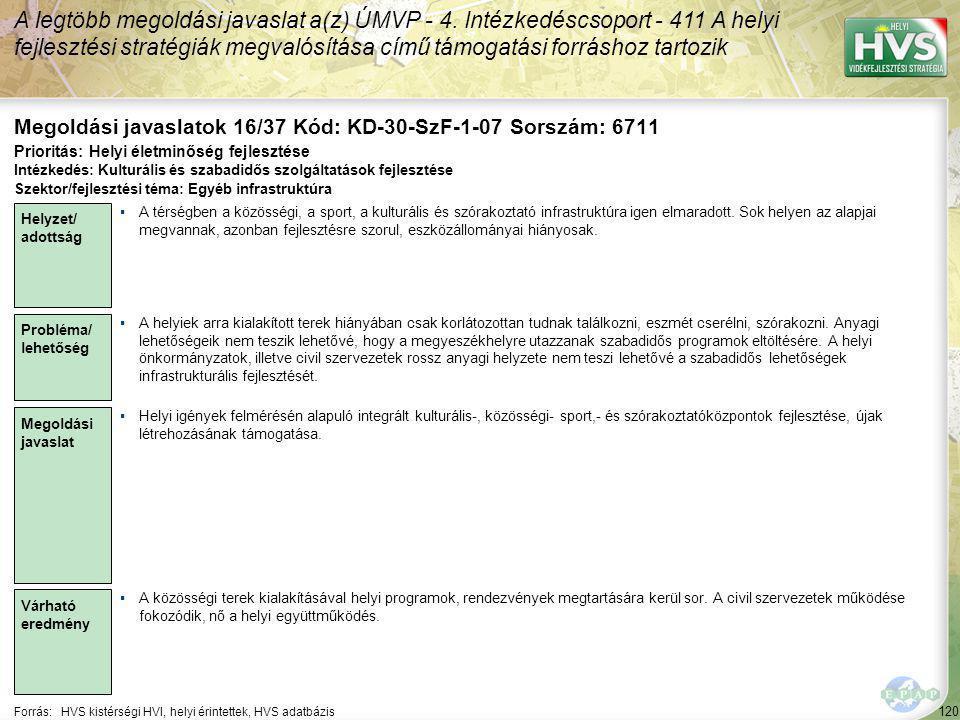 120 Forrás:HVS kistérségi HVI, helyi érintettek, HVS adatbázis Megoldási javaslatok 16/37 Kód: KD-30-SzF-1-07 Sorszám: 6711 A legtöbb megoldási javaslat a(z) ÚMVP - 4.