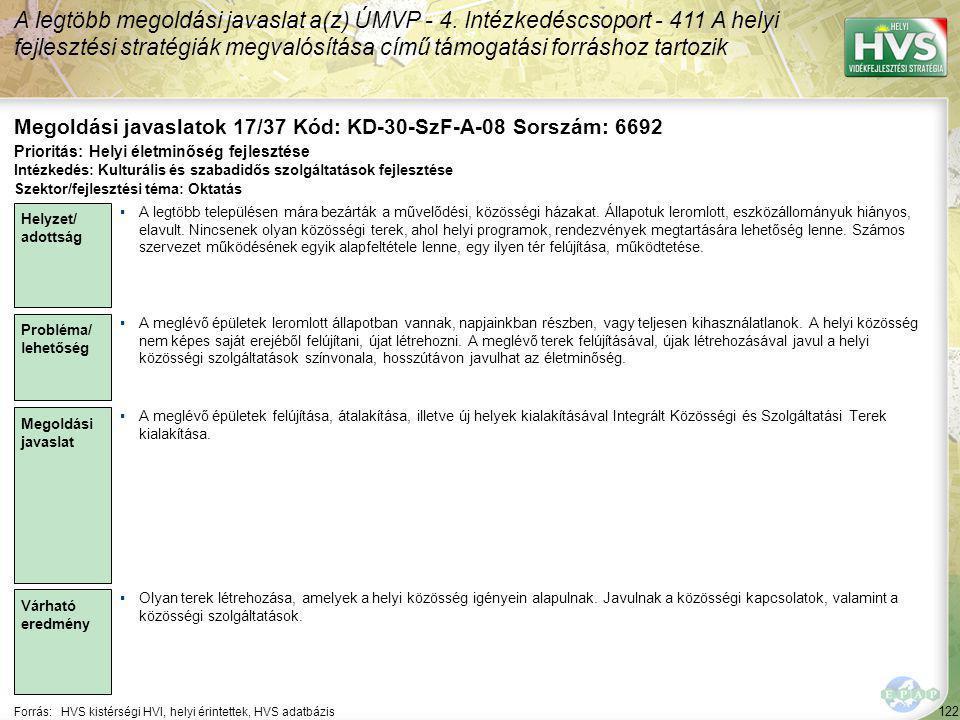 122 Forrás:HVS kistérségi HVI, helyi érintettek, HVS adatbázis Megoldási javaslatok 17/37 Kód: KD-30-SzF-A-08 Sorszám: 6692 A legtöbb megoldási javaslat a(z) ÚMVP - 4.