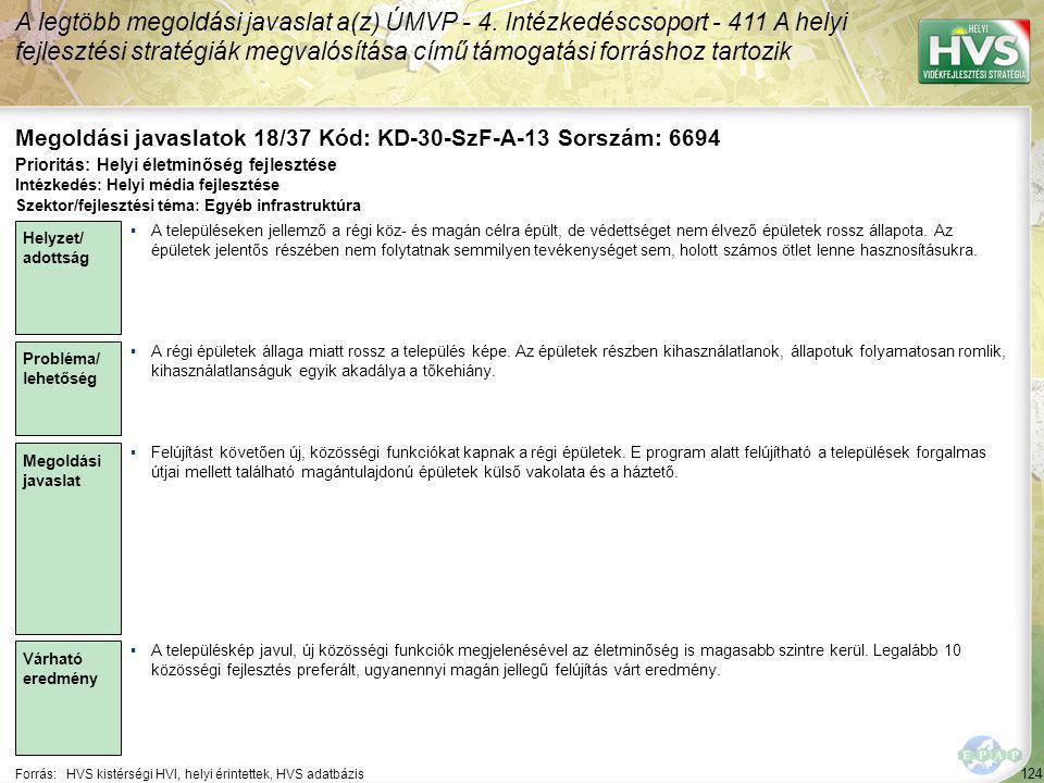 124 Forrás:HVS kistérségi HVI, helyi érintettek, HVS adatbázis Megoldási javaslatok 18/37 Kód: KD-30-SzF-A-13 Sorszám: 6694 A legtöbb megoldási javaslat a(z) ÚMVP - 4.