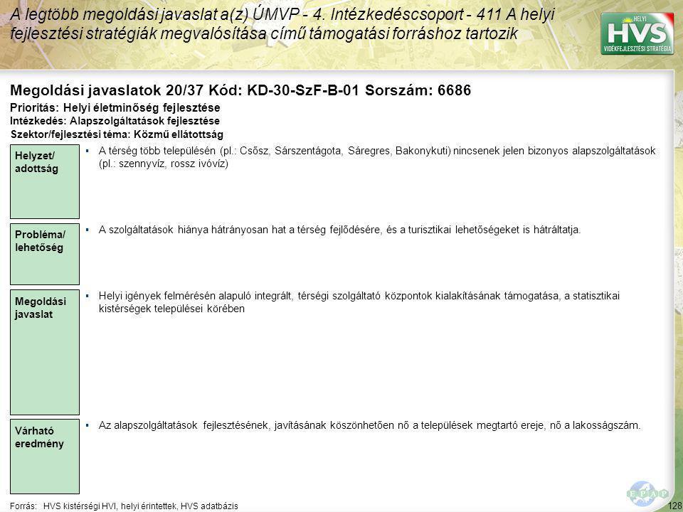128 Forrás:HVS kistérségi HVI, helyi érintettek, HVS adatbázis Megoldási javaslatok 20/37 Kód: KD-30-SzF-B-01 Sorszám: 6686 A legtöbb megoldási javaslat a(z) ÚMVP - 4.