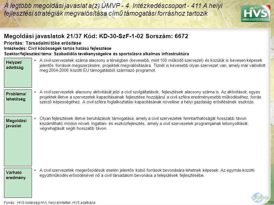 130 Forrás:HVS kistérségi HVI, helyi érintettek, HVS adatbázis Megoldási javaslatok 21/37 Kód: KD-30-SzF-1-02 Sorszám: 6672 A legtöbb megoldási javaslat a(z) ÚMVP - 4.