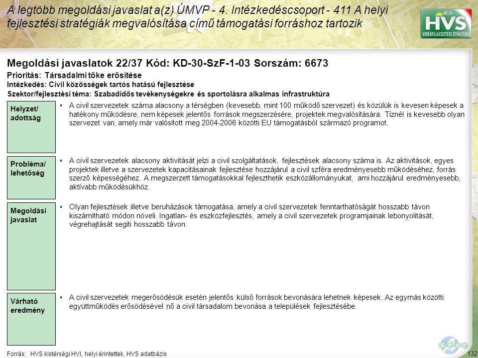 132 Forrás:HVS kistérségi HVI, helyi érintettek, HVS adatbázis Megoldási javaslatok 22/37 Kód: KD-30-SzF-1-03 Sorszám: 6673 A legtöbb megoldási javaslat a(z) ÚMVP - 4.