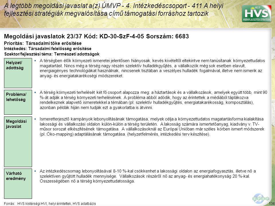 134 Forrás:HVS kistérségi HVI, helyi érintettek, HVS adatbázis Megoldási javaslatok 23/37 Kód: KD-30-SzF-4-05 Sorszám: 6683 A legtöbb megoldási javaslat a(z) ÚMVP - 4.