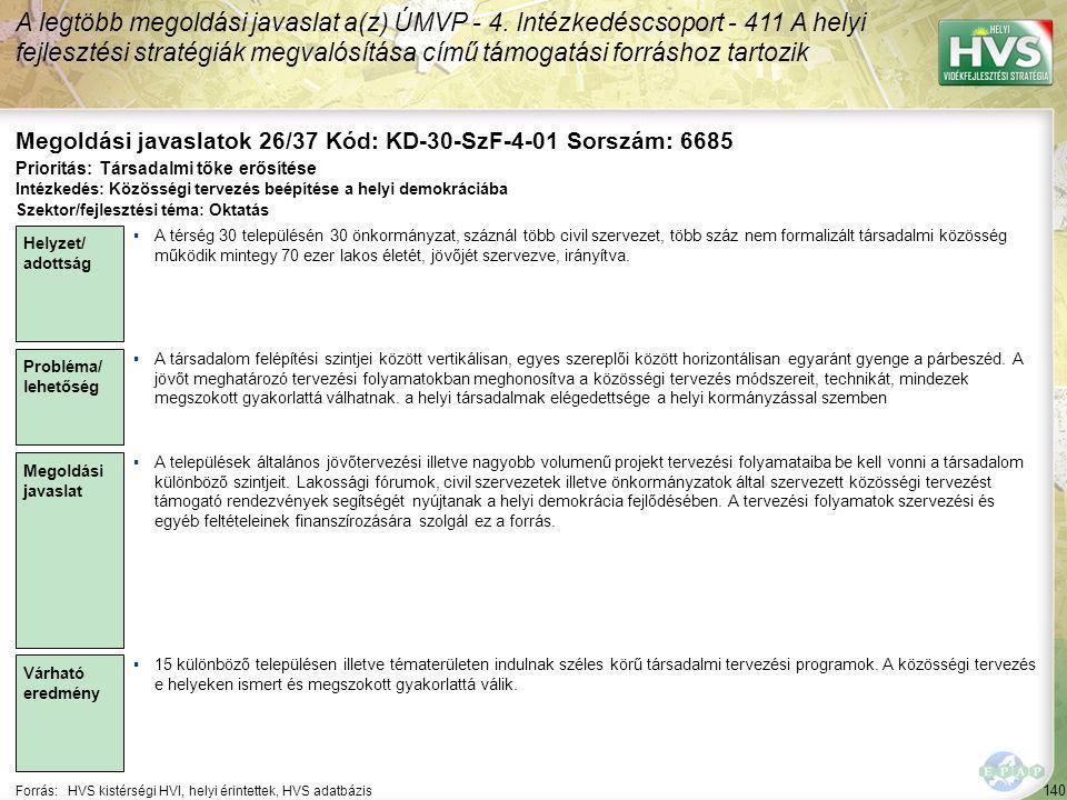 140 Forrás:HVS kistérségi HVI, helyi érintettek, HVS adatbázis Megoldási javaslatok 26/37 Kód: KD-30-SzF-4-01 Sorszám: 6685 A legtöbb megoldási javaslat a(z) ÚMVP - 4.