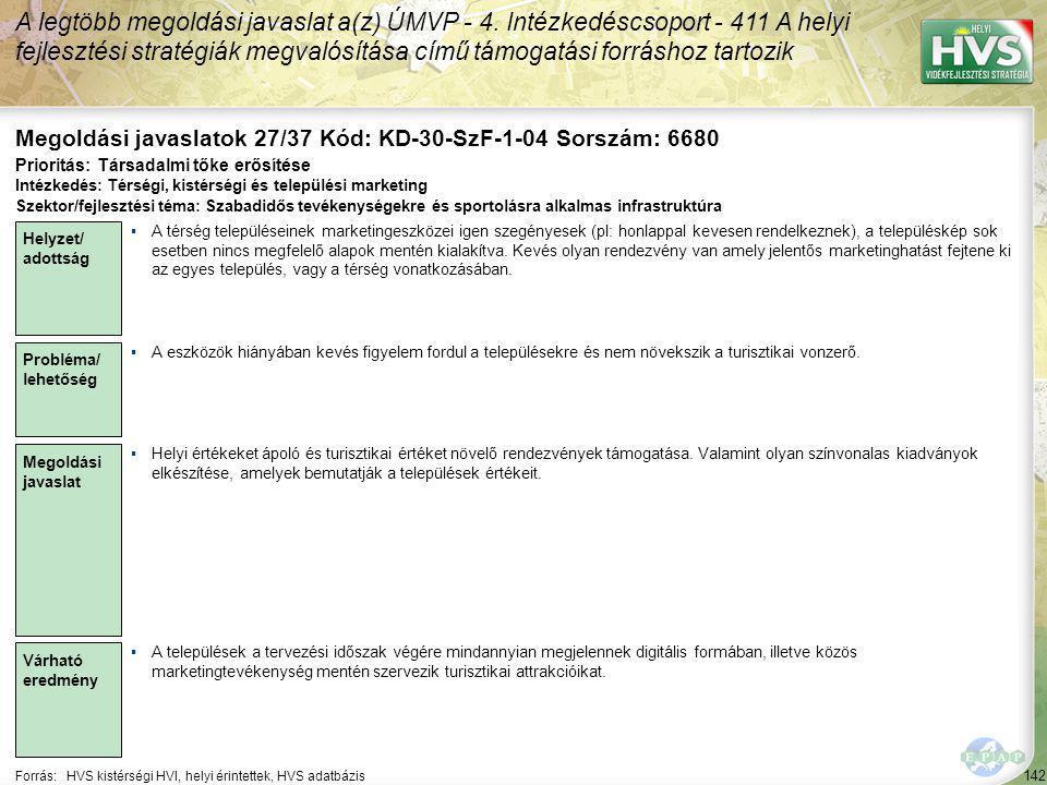 142 Forrás:HVS kistérségi HVI, helyi érintettek, HVS adatbázis Megoldási javaslatok 27/37 Kód: KD-30-SzF-1-04 Sorszám: 6680 A legtöbb megoldási javaslat a(z) ÚMVP - 4.