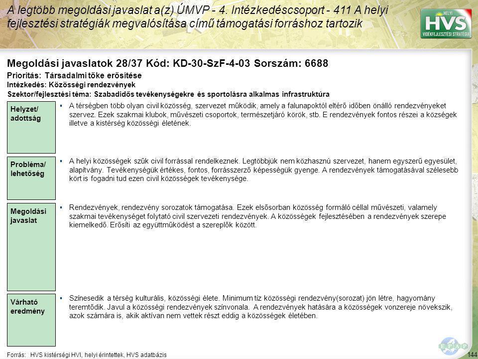 144 Forrás:HVS kistérségi HVI, helyi érintettek, HVS adatbázis Megoldási javaslatok 28/37 Kód: KD-30-SzF-4-03 Sorszám: 6688 A legtöbb megoldási javasl
