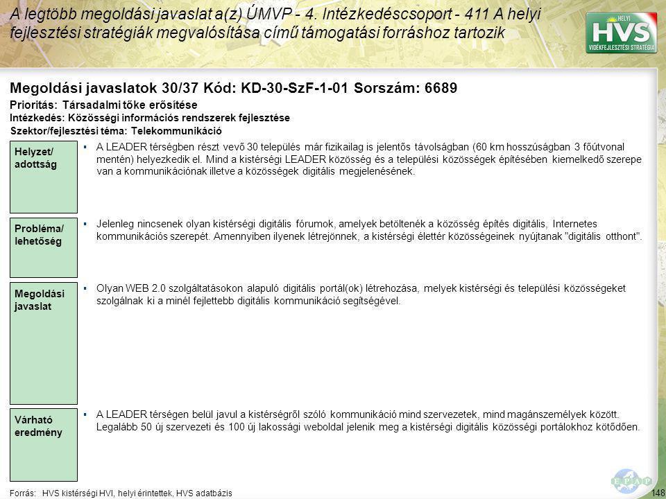 148 Forrás:HVS kistérségi HVI, helyi érintettek, HVS adatbázis Megoldási javaslatok 30/37 Kód: KD-30-SzF-1-01 Sorszám: 6689 A legtöbb megoldási javaslat a(z) ÚMVP - 4.