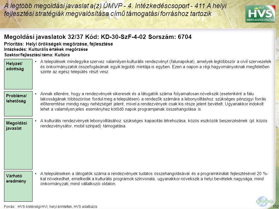 152 Forrás:HVS kistérségi HVI, helyi érintettek, HVS adatbázis Megoldási javaslatok 32/37 Kód: KD-30-SzF-4-02 Sorszám: 6704 A legtöbb megoldási javaslat a(z) ÚMVP - 4.