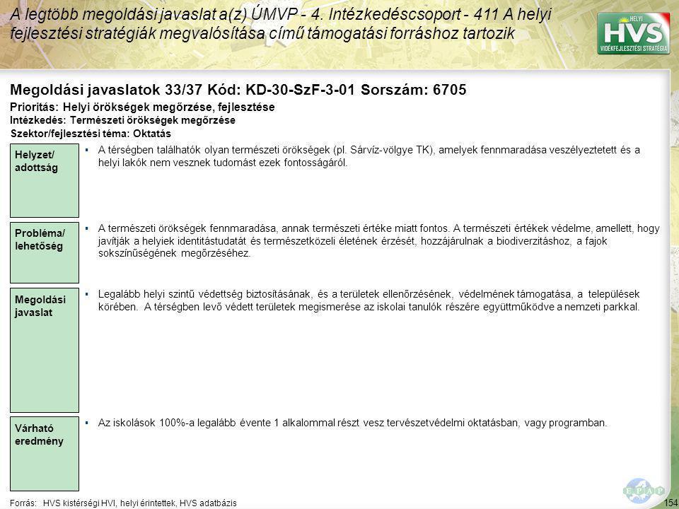 154 Forrás:HVS kistérségi HVI, helyi érintettek, HVS adatbázis Megoldási javaslatok 33/37 Kód: KD-30-SzF-3-01 Sorszám: 6705 A legtöbb megoldási javaslat a(z) ÚMVP - 4.