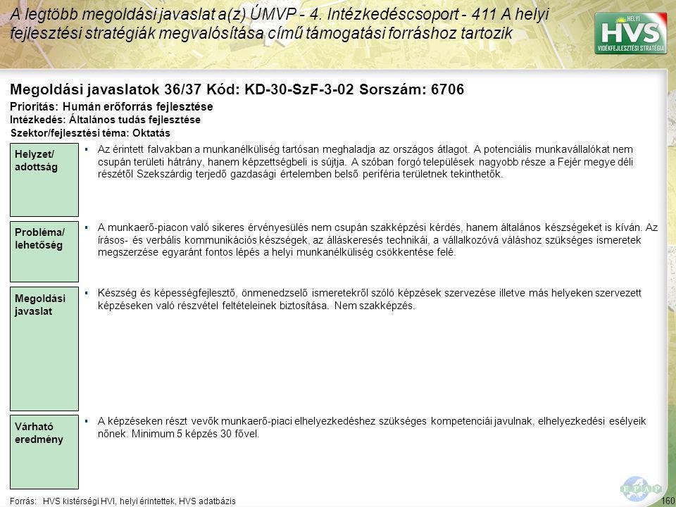 160 Forrás:HVS kistérségi HVI, helyi érintettek, HVS adatbázis Megoldási javaslatok 36/37 Kód: KD-30-SzF-3-02 Sorszám: 6706 A legtöbb megoldási javaslat a(z) ÚMVP - 4.
