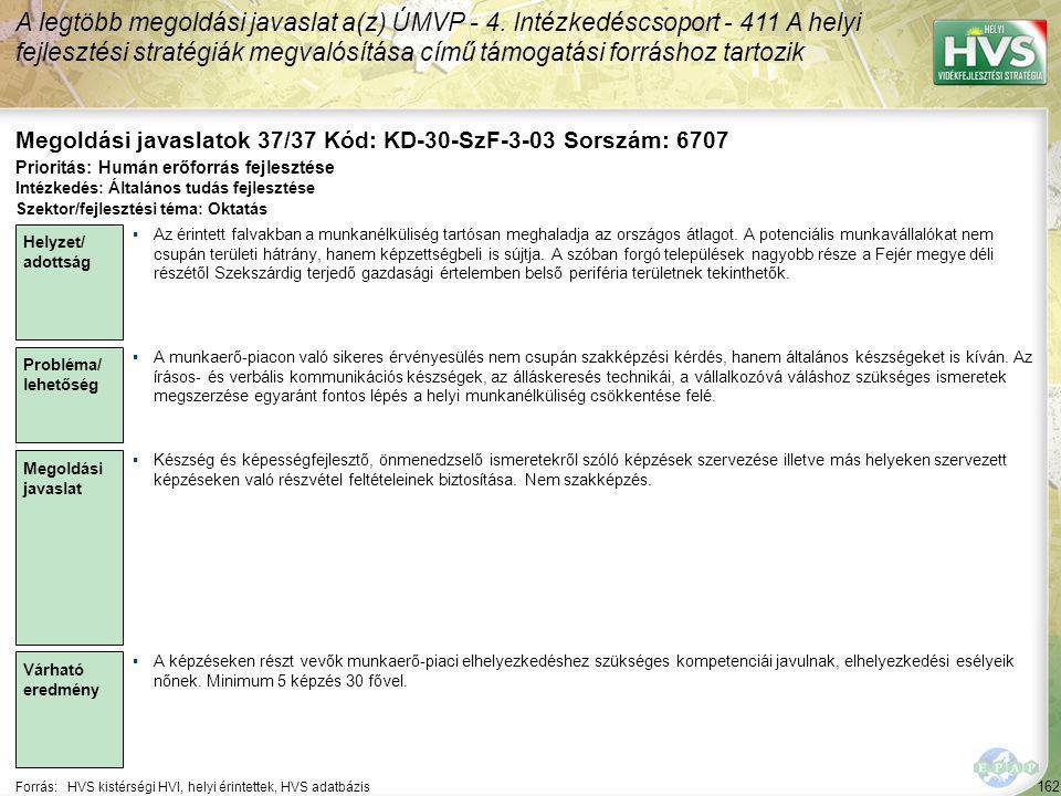 162 Forrás:HVS kistérségi HVI, helyi érintettek, HVS adatbázis Megoldási javaslatok 37/37 Kód: KD-30-SzF-3-03 Sorszám: 6707 A legtöbb megoldási javaslat a(z) ÚMVP - 4.