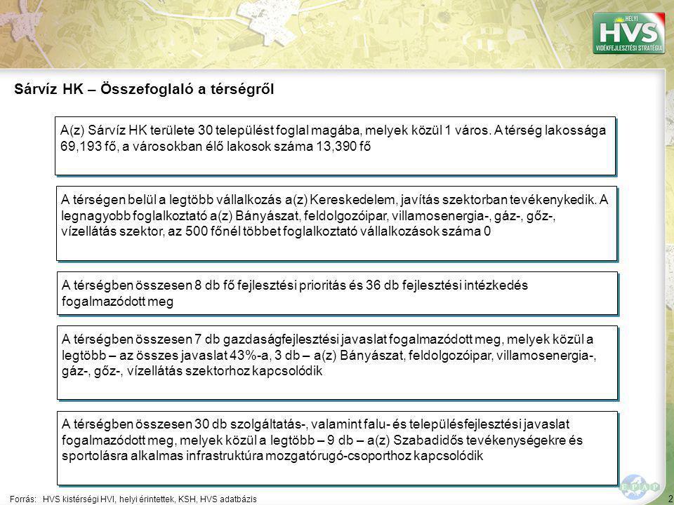 2 Forrás:HVS kistérségi HVI, helyi érintettek, KSH, HVS adatbázis Sárvíz HK – Összefoglaló a térségről A térségen belül a legtöbb vállalkozás a(z) Ker
