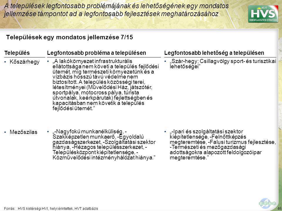 """46 Települések egy mondatos jellemzése 7/15 A települések legfontosabb problémájának és lehetőségének egy mondatos jellemzése támpontot ad a legfontosabb fejlesztések meghatározásához Forrás:HVS kistérségi HVI, helyi érintettek, HVT adatbázis TelepülésLegfontosabb probléma a településen ▪Kőszárhegy ▪""""A lakókörnyezet infrastrukturális ellátottsága nem követi a település fejlődési ütemét, míg természeti környezetünk és a vízbázis hosszú távú védelme nem biztosított."""