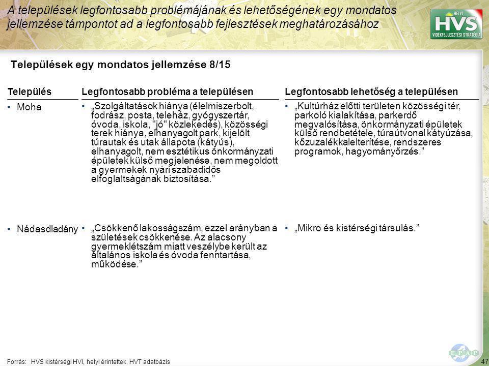 """47 Települések egy mondatos jellemzése 8/15 A települések legfontosabb problémájának és lehetőségének egy mondatos jellemzése támpontot ad a legfontosabb fejlesztések meghatározásához Forrás:HVS kistérségi HVI, helyi érintettek, HVT adatbázis TelepülésLegfontosabb probléma a településen ▪Moha ▪""""Szolgáltatások hiánya (élelmiszerbolt, fodrász, posta, teleház, gyógyszertár, óvoda, iskola, jó közlekedés), közösségi terek hiánya, elhanyagolt park, kijelölt túrautak és utak állapota (kátyús), elhanyagolt, nem esztétikus önkormányzati épületek külső megjelenése, nem megoldott a gyermekek nyári szabadidős elfoglaltságának biztosítása. ▪Nádasdladány ▪""""Csökkenő lakosságszám, ezzel arányban a születések csökkenése."""