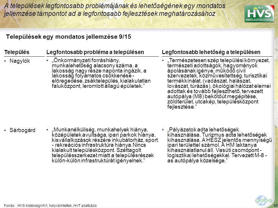 """48 Települések egy mondatos jellemzése 9/15 A települések legfontosabb problémájának és lehetőségének egy mondatos jellemzése támpontot ad a legfontosabb fejlesztések meghatározásához Forrás:HVS kistérségi HVI, helyi érintettek, HVT adatbázis TelepülésLegfontosabb probléma a településen ▪Nagylók ▪""""Önkormányzati forráshiány, munkalehetőség alacsony száma, a lakosság nagy része naponta ingázik, a lakosság folyamatos csökkenése - elöregedése, zsáktelepülés, kialakulatlan faluközpont, leromlott állagú épületek. ▪Sárbogárd ▪""""Munkanélküliség, munkahelyek hiánya, középületek avultsága, ipari parkok hiánya, kisvállalkozások részére inkubátorház, sport - rekreációs infrastruktúra hiánya.Nincs kialakult településközpont."""