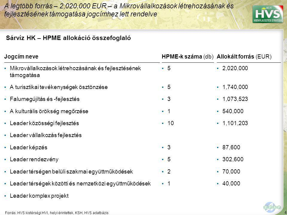 4 Forrás: HVS kistérségi HVI, helyi érintettek, KSH, HVS adatbázis A legtöbb forrás – 2,020,000 EUR – a Mikrovállalkozások létrehozásának és fejlesztésének támogatása jogcímhez lett rendelve Sárvíz HK – HPME allokáció összefoglaló Jogcím neve ▪Mikrovállalkozások létrehozásának és fejlesztésének támogatása ▪A turisztikai tevékenységek ösztönzése ▪Falumegújítás és -fejlesztés ▪A kulturális örökség megőrzése ▪Leader közösségi fejlesztés ▪Leader vállalkozás fejlesztés ▪Leader képzés ▪Leader rendezvény ▪Leader térségen belüli szakmai együttműködések ▪Leader térségek közötti és nemzetközi együttműködések ▪Leader komplex projekt HPME-k száma (db) ▪5▪5 ▪5▪5 ▪3▪3 ▪1▪1 ▪10 ▪3▪3 ▪5▪5 ▪2▪2 ▪1▪1 Allokált forrás (EUR) ▪2,020,000 ▪1,740,000 ▪1,073,523 ▪540,000 ▪1,101,203 ▪87,600 ▪302,600 ▪70,000 ▪40,000