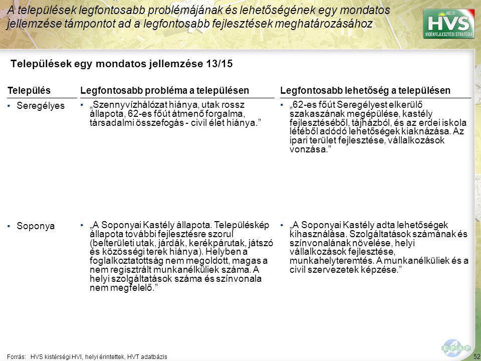 """52 Települések egy mondatos jellemzése 13/15 A települések legfontosabb problémájának és lehetőségének egy mondatos jellemzése támpontot ad a legfontosabb fejlesztések meghatározásához Forrás:HVS kistérségi HVI, helyi érintettek, HVT adatbázis TelepülésLegfontosabb probléma a településen ▪Seregélyes ▪""""Szennyvízhálózat hiánya, utak rossz állapota, 62-es főút átmenő forgalma, társadalmi összefogás - civil élet hiánya. ▪Soponya ▪""""A Soponyai Kastély állapota."""