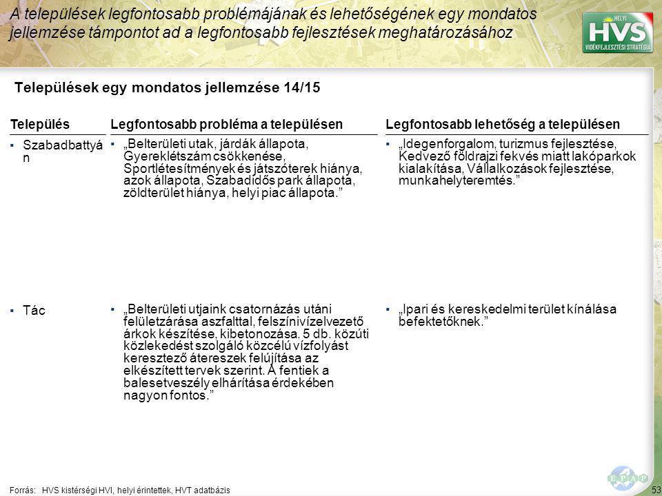 """53 Települések egy mondatos jellemzése 14/15 A települések legfontosabb problémájának és lehetőségének egy mondatos jellemzése támpontot ad a legfontosabb fejlesztések meghatározásához Forrás:HVS kistérségi HVI, helyi érintettek, HVT adatbázis TelepülésLegfontosabb probléma a településen ▪Szabadbattyá n ▪""""Belterületi utak, járdák állapota, Gyereklétszám csökkenése, Sportlétesítmények és játszóterek hiánya, azok állapota, Szabadidős park állapota, zöldterület hiánya, helyi piac állapota. ▪Tác ▪""""Belterületi utjaink csatornázás utáni felületzárása aszfalttal, felszínivízelvezető árkok készítése, kibetonozása."""