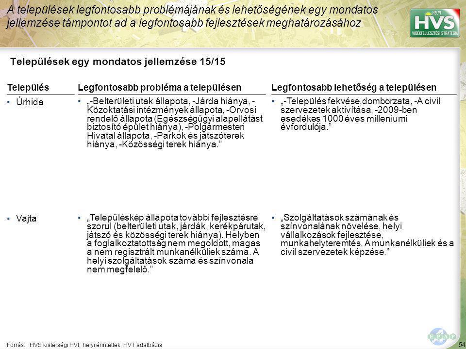 """54 Települések egy mondatos jellemzése 15/15 A települések legfontosabb problémájának és lehetőségének egy mondatos jellemzése támpontot ad a legfontosabb fejlesztések meghatározásához Forrás:HVS kistérségi HVI, helyi érintettek, HVT adatbázis TelepülésLegfontosabb probléma a településen ▪Úrhida ▪""""-Belterületi utak állapota, -Járda hiánya, - Közoktatási intézmények állapota, -Orvosi rendelő állapota (Egészségügyi alapellátást biztosító épület hiánya), -Polgármesteri Hivatal állapota, -Parkok és játszóterek hiánya, -Közösségi terek hiánya. ▪Vajta ▪""""Településkép állapota további fejlesztésre szorul (belterületi utak, járdák, kerékpárutak, játszó és közösségi terek hiánya)."""