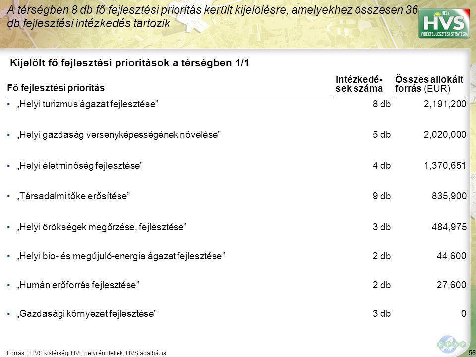 """56 Kijelölt fő fejlesztési prioritások a térségben 1/1 A térségben 8 db fő fejlesztési prioritás került kijelölésre, amelyekhez összesen 36 db fejlesztési intézkedés tartozik Forrás:HVS kistérségi HVI, helyi érintettek, HVS adatbázis ▪""""Helyi turizmus ágazat fejlesztése ▪""""Helyi gazdaság versenyképességének növelése ▪""""Helyi életminőség fejlesztése ▪""""Társadalmi tőke erősítése ▪""""Helyi örökségek megőrzése, fejlesztése Fő fejlesztési prioritás ▪""""Helyi bio- és megújuló-energia ágazat fejlesztése ▪""""Humán erőforrás fejlesztése ▪""""Gazdasági környezet fejlesztése 56 8 db 5 db 4 db 9 db 3 db 2,191,200 2,020,000 1,370,651 835,900 484,975 Összes allokált forrás (EUR) Intézkedé- sek száma 2 db 3 db 44,600 27,600 0"""