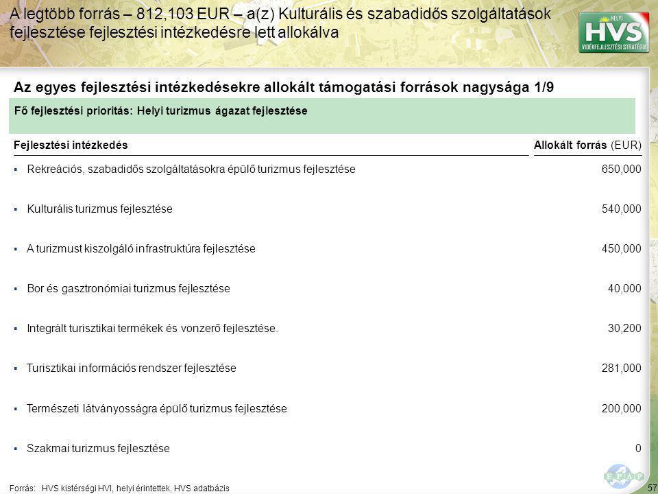 57 ▪Rekreációs, szabadidős szolgáltatásokra épülő turizmus fejlesztése Forrás:HVS kistérségi HVI, helyi érintettek, HVS adatbázis Az egyes fejlesztési intézkedésekre allokált támogatási források nagysága 1/9 A legtöbb forrás – 812,103 EUR – a(z) Kulturális és szabadidős szolgáltatások fejlesztése fejlesztési intézkedésre lett allokálva Fejlesztési intézkedés ▪Kulturális turizmus fejlesztése ▪A turizmust kiszolgáló infrastruktúra fejlesztése ▪Integrált turisztikai termékek és vonzerő fejlesztése.