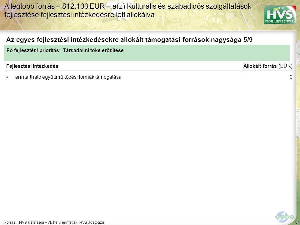 61 ▪Fenntartható együttműködési formák támogatása Forrás:HVS kistérségi HVI, helyi érintettek, HVS adatbázis Az egyes fejlesztési intézkedésekre allokált támogatási források nagysága 5/9 A legtöbb forrás – 812,103 EUR – a(z) Kulturális és szabadidős szolgáltatások fejlesztése fejlesztési intézkedésre lett allokálva Fejlesztési intézkedés Fő fejlesztési prioritás: Társadalmi tőke erősítése Allokált forrás (EUR) 0