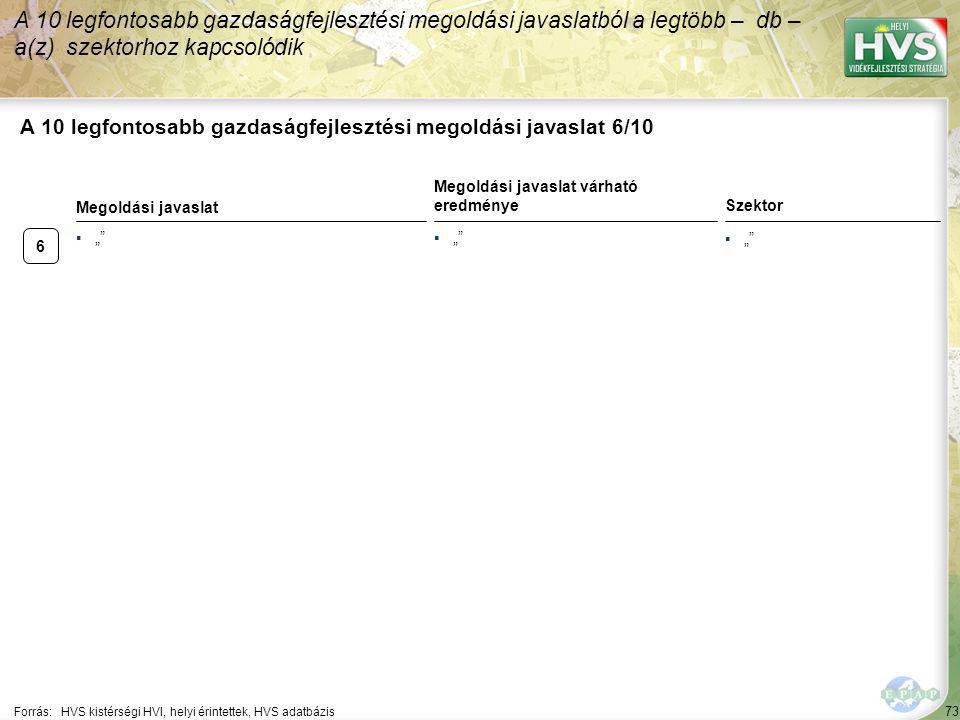 6 73 A 10 legfontosabb gazdaságfejlesztési megoldási javaslat 6/10 Forrás:HVS kistérségi HVI, helyi érintettek, HVS adatbázis A 10 legfontosabb gazdas