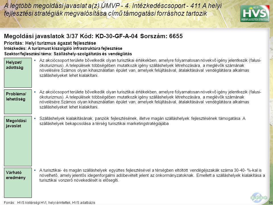94 Forrás:HVS kistérségi HVI, helyi érintettek, HVS adatbázis Megoldási javaslatok 3/37 Kód: KD-30-GF-A-04 Sorszám: 6655 A legtöbb megoldási javaslat a(z) ÚMVP - 4.