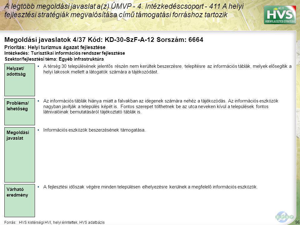 96 Forrás:HVS kistérségi HVI, helyi érintettek, HVS adatbázis Megoldási javaslatok 4/37 Kód: KD-30-SzF-A-12 Sorszám: 6664 A legtöbb megoldási javaslat a(z) ÚMVP - 4.