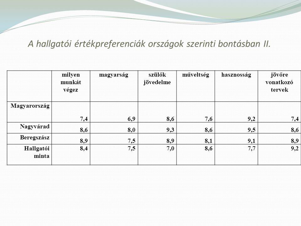 A hallgatói értékpreferenciák országok szerinti bontásban II. milyen munkát végez magyarságszülők jövedelme műveltséghasznosságjövőre vonatkozó tervek