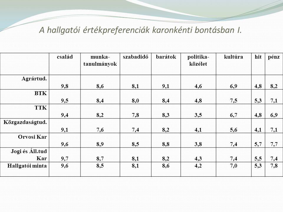 A hallgatói értékpreferenciák karonkénti bontásban I. családmunka- tanulmányok szabadidőbarátokpolitika- közélet kultúrahitpénz Agrártud. 9,88,68,19,1