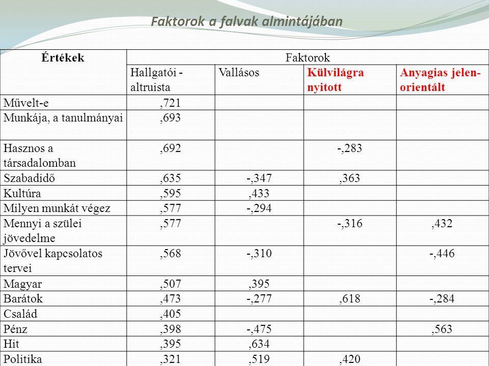 Faktorok a falvak almintájában ÉrtékekFaktorok Hallgatói - altruista VallásosKülvilágra nyitott Anyagias jelen- orientált Művelt-e,721 Munkája, a tanu