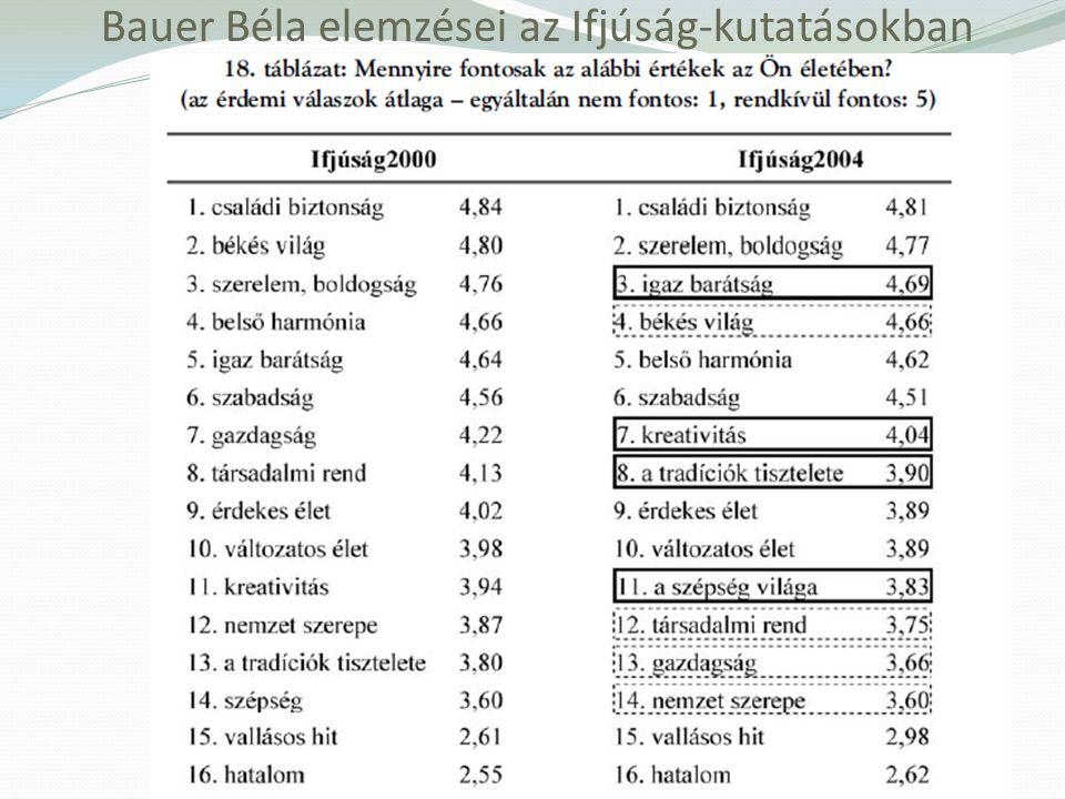Bauer Béla elemzései az Ifjúság-kutatásokban