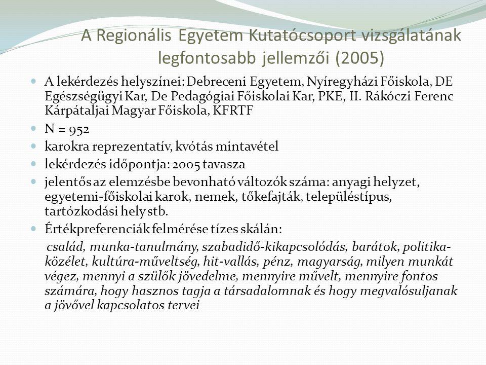 A Regionális Egyetem Kutatócsoport vizsgálatának legfontosabb jellemzői (2005) A lekérdezés helyszínei: Debreceni Egyetem, Nyíregyházi Főiskola, DE Eg