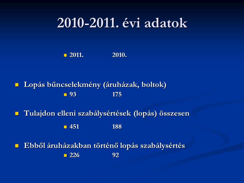 2010-2011. évi adatok 2011.2010. 2011.2010. Lopás bűncselekmény (áruházak, boltok) Lopás bűncselekmény (áruházak, boltok) 93175 93175 Tulajdon elleni