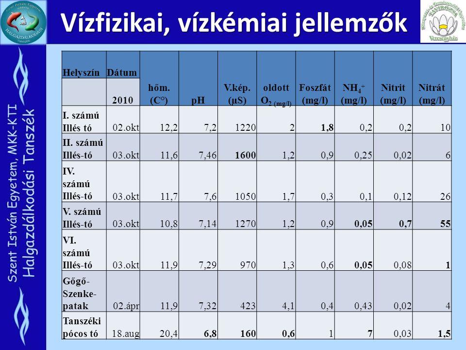 Vízfizikai, vízkémiai jellemzők HelyszínDátum hőm. (C°)pH V.kép. (µS) oldott O 2 (mg/l) Foszfát (mg/l) NH 4 + (mg/l) Nitrit (mg/l) Nitrát (mg/l) 2010