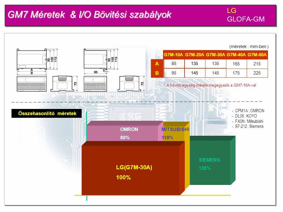 GM7 Méretek & I/O Bövitési szabályok LG GLOFA-GM A B G7M-20AG7M-30A G7M-40AG7M-60A 135 165215 135 145 175225 (méretek : mm-ben ) Összehasonlitó mérete