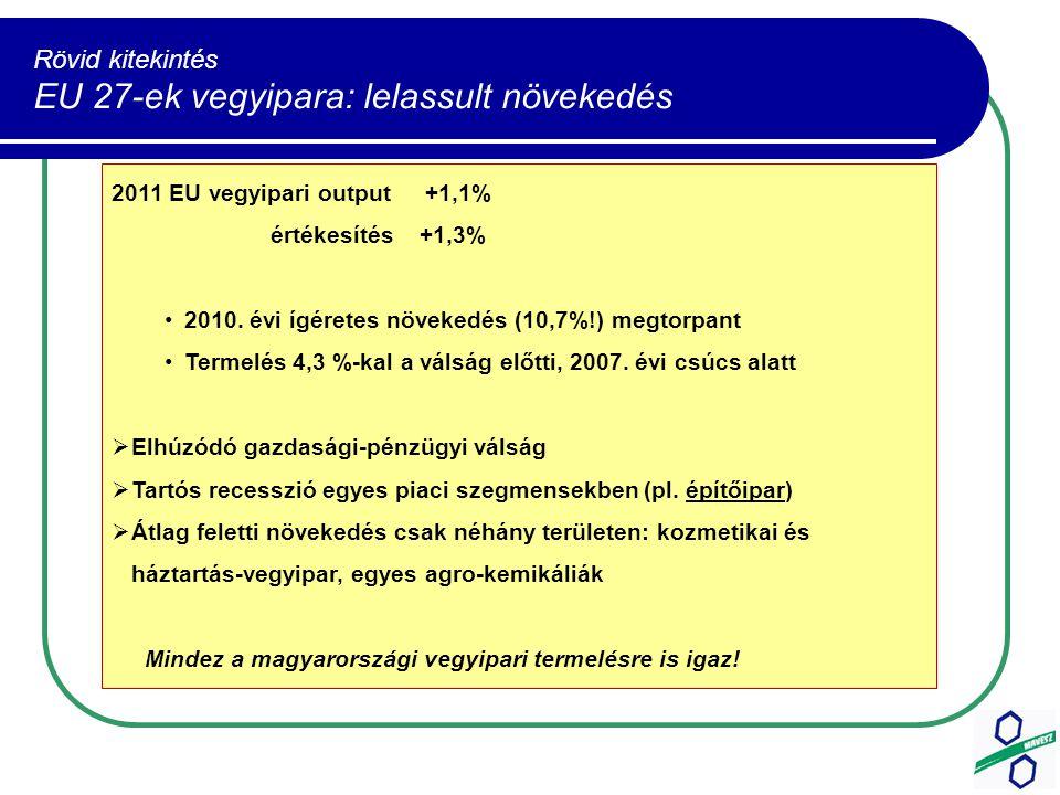 Rövid kitekintés EU 27-ek vegyipara: lelassult növekedés Forrás: 2011 EU vegyipari output +1,1% értékesítés +1,3% 2010.