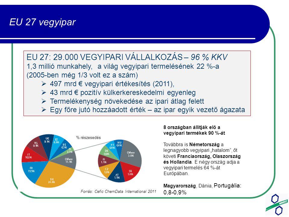 """EU 27 vegyipar % részesedés 8 országban állítják elő a vegyipari termékek 90 %-át Továbbra is Németország a legnagyobb vegyipari """"hatalom , őt követi Franciaország, Olaszország és Hollandia."""
